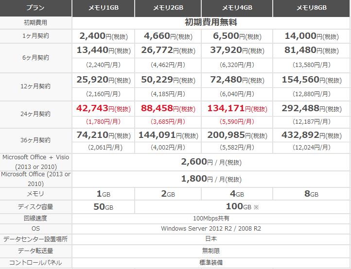 お名前.com for FX スペック