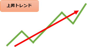 FX 上昇トレンド