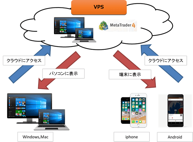 VPS cloud EA MT4 windows  iphone Android