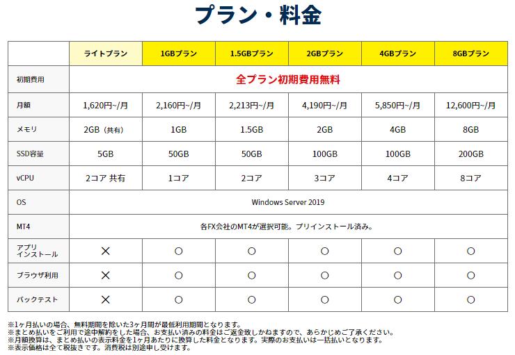 お名前.com VPS デスクトップクラウド ライトプラン 1GB 1.5GB 2GB 4GB 8GB