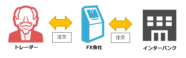 DD方式 方式 FX