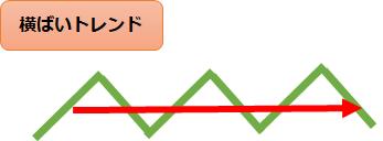 FX 横ばいトレンド