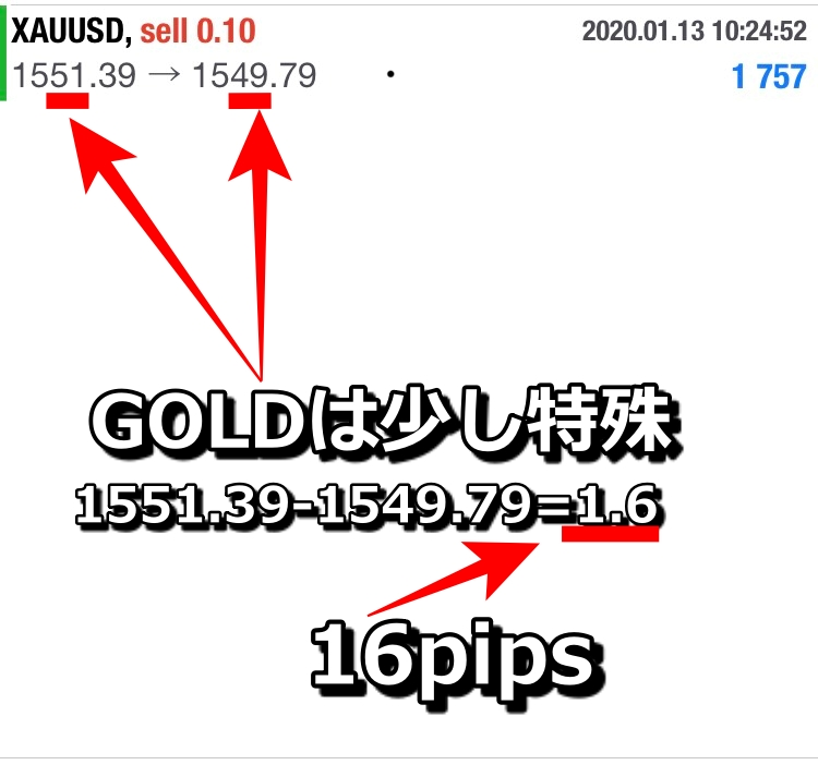 GOLD(XAUUSD)のpipsを計算