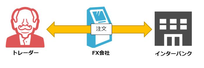 NDD方式 FX