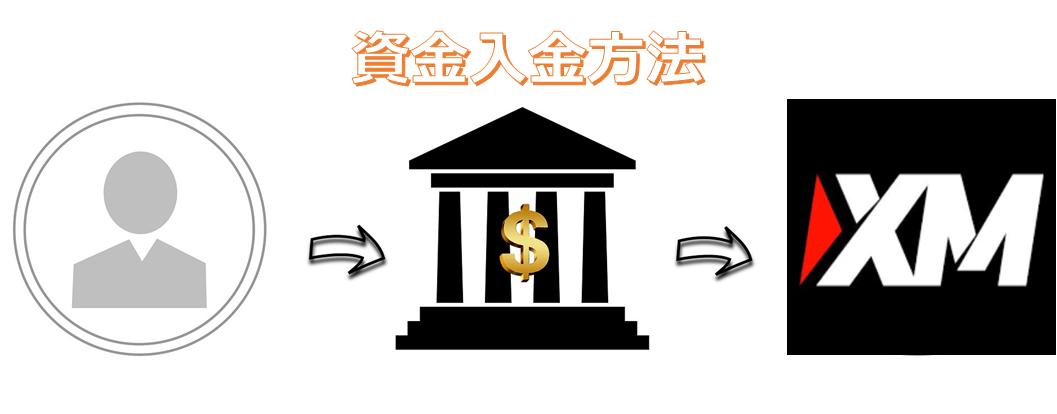 XM資金入金方法