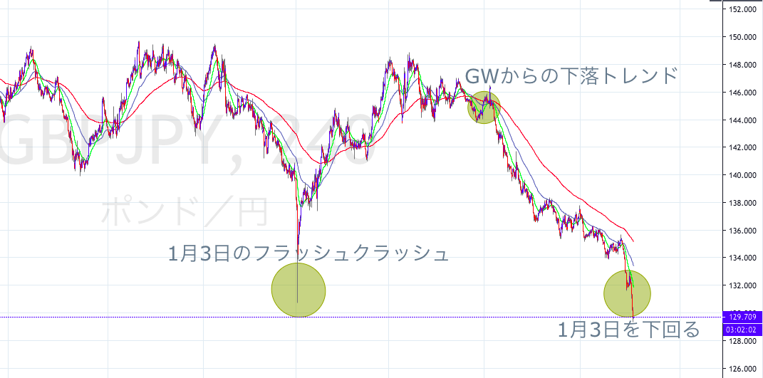 ポンド円 1月3日のフラッシュクラッシュを超える 安値更新