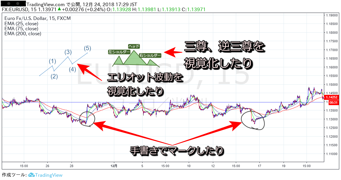 Tradingview(トレーディングビュー)一例②