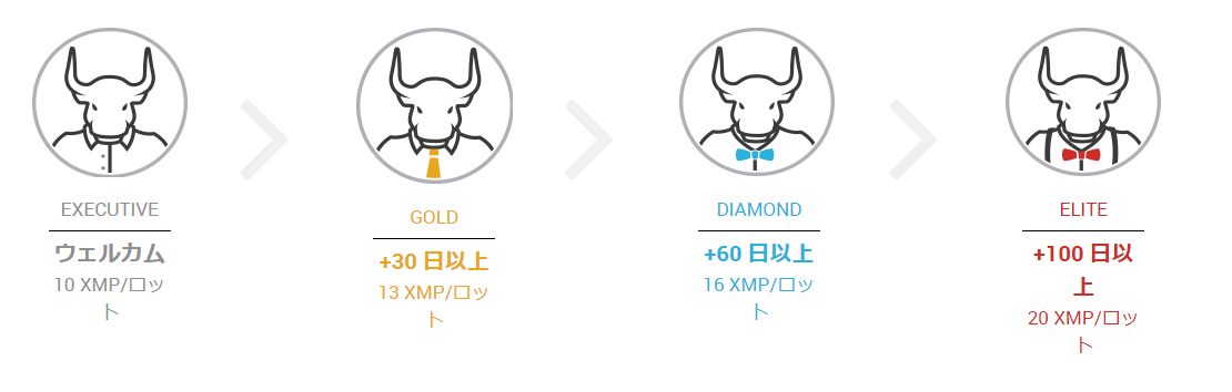 XM XMP(XMポイント) クレジット ボーナス