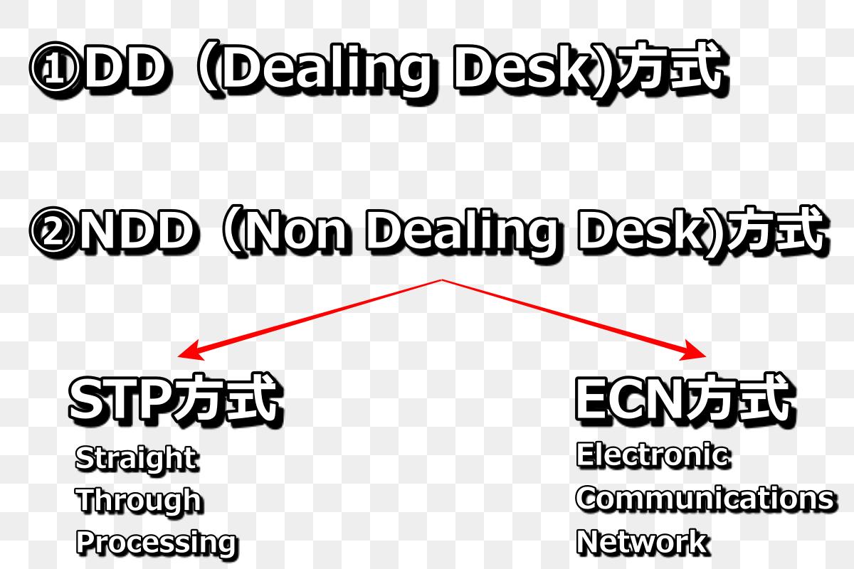 DD方式、NDD方式、STP、ECN方式についてのイメージ図