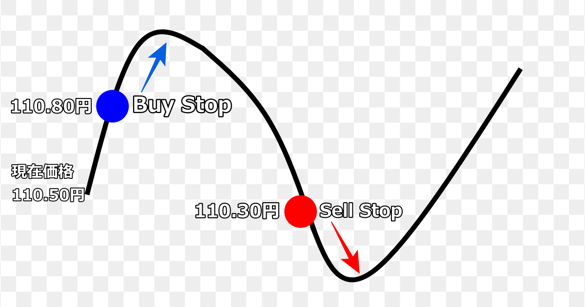 PC版 MT4注文の仕方⑤ Buy Stop sell stop