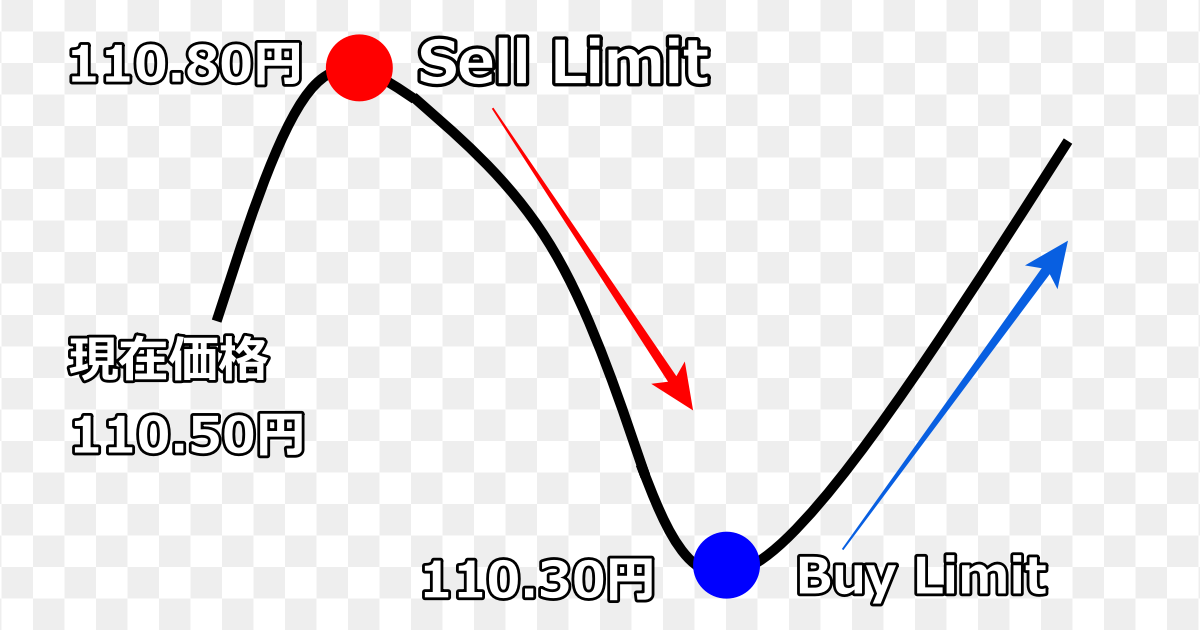 PC版 MT4注文の仕方⑤ Buy limit sell limit