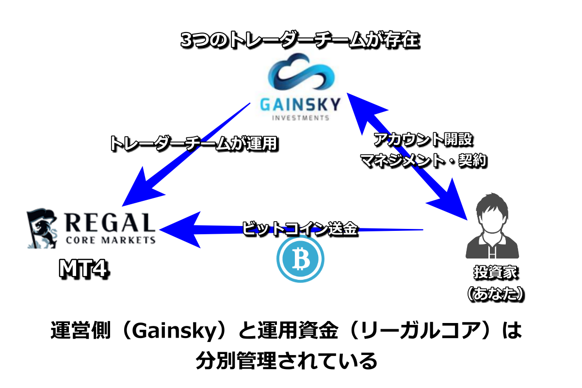 GainskyとRegal core marketsの関係図