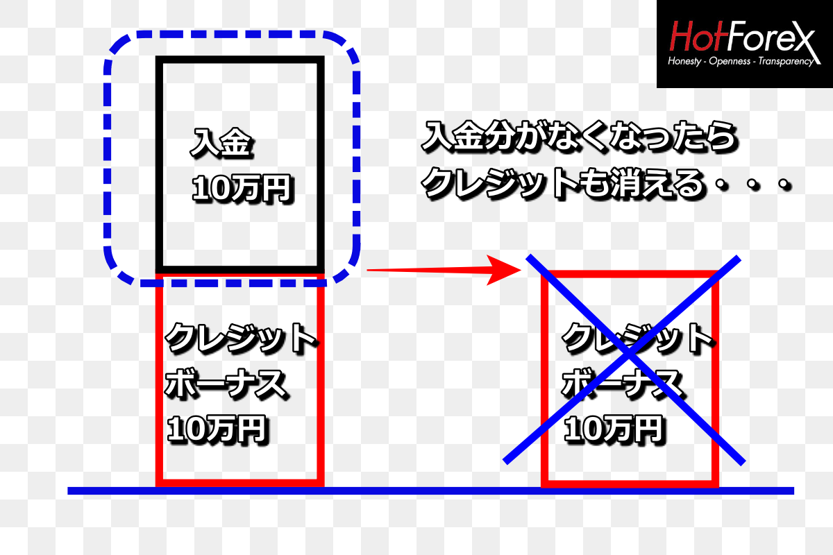 Hotforex(ホットフォレックス)のクレジットボーナスと入金額の違いについて-
