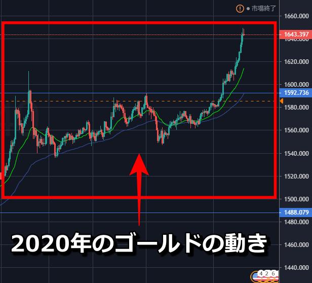 2020年のゴールドの動き